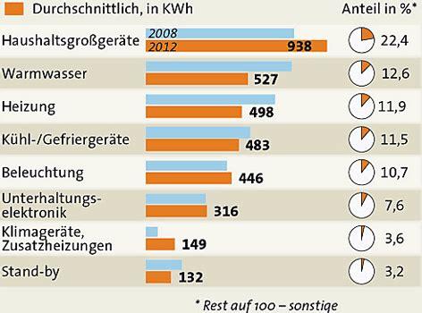 Stromverbrauch Vier Personen Haushalt 3885 by Die Stromfresser Im Haushalt Oesterreich Orf At