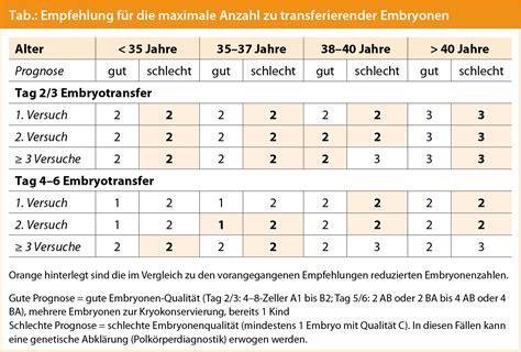 hcg wert tabelle mehrlingsproblematik bei wie viele embryonen