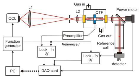 light dependent resistor array photoresistor principle of operation 28 images ibsg ibsg co ltd light dependent resistor