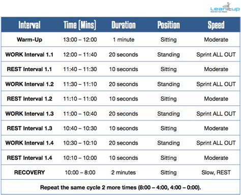 spin bike workouts workout schedule
