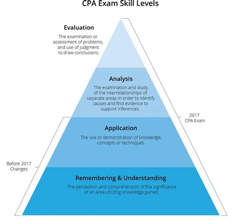 cpa exam sections difficulty best 25 cpa exam ideas on pinterest