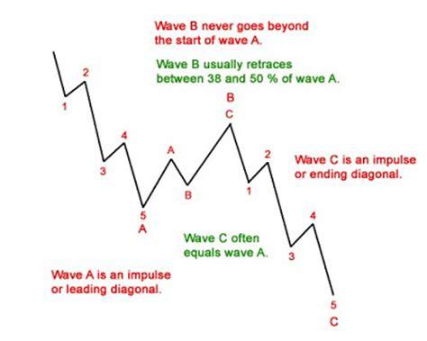 zigzag pattern rule technical analysis and elliott wave theory elliott wave