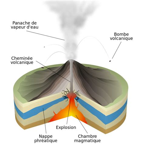 chambre magmatique d馭inition file phreatomagmatic eruption fr svg wikimedia commons