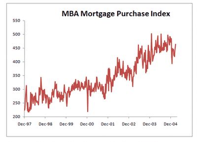 Mba Purchase Index by Charts Of The Day Us Macro Disequilibria Credit Writedowns