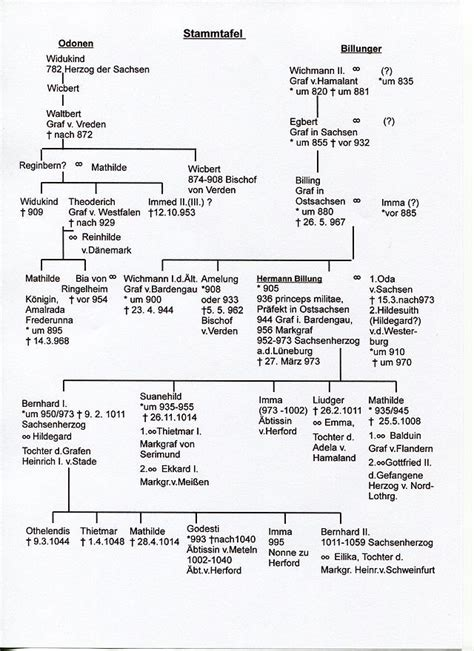 illuminati family tree 17 best images about genealogy charts on royal