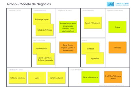 airbnb business model modelo de neg 243 cio do airbnb o analista de modelos de