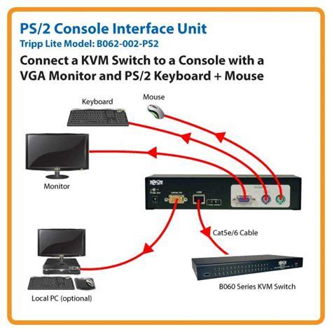 kvm switch connection diagram kvm wiring diagram python diagram elsavadorla