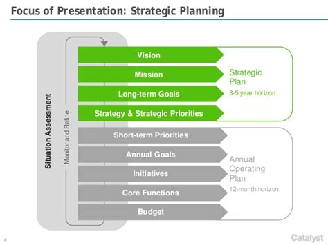 business plan framework template catalyst strategies strategic planning framework