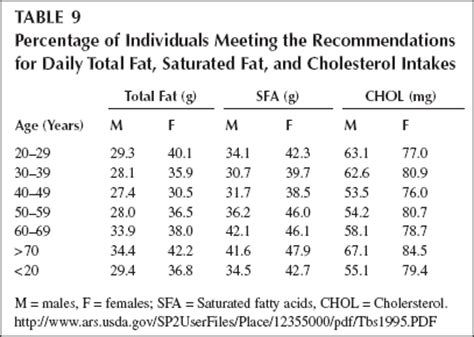 healthy fats rda recommended intake of per day gluten free meal plan