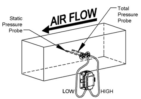 pressure reading in a ducting determining duct air flow in cfm using the bapi pressure