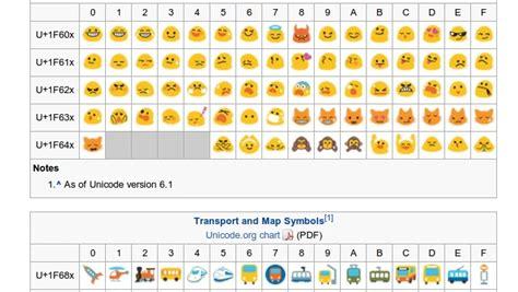 emoji google keyboard google chrome finalmente ganha suporte aos emojis no mac