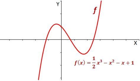 imagenes funciones matematicas polinomial jvusil27