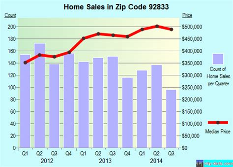 fullerton ca zip code 92833 real estate home value