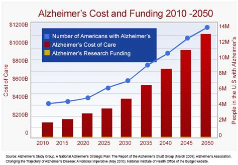 s disease treatment cost protecting the brain omega 3s may lead to a treatment for alzheimer s disease