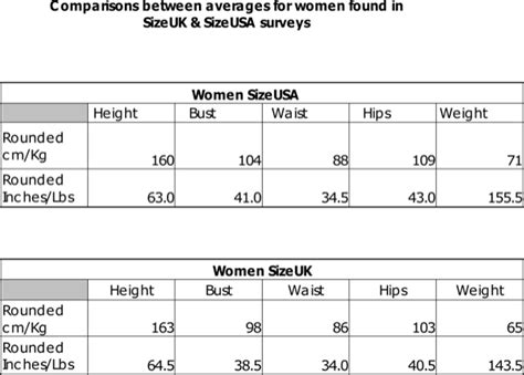 height weight ratio chart for for free