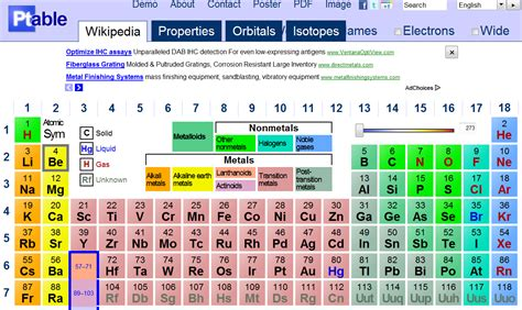 Learn The Periodic Table by Periodic Table Interactive Periodic Diagrams Science