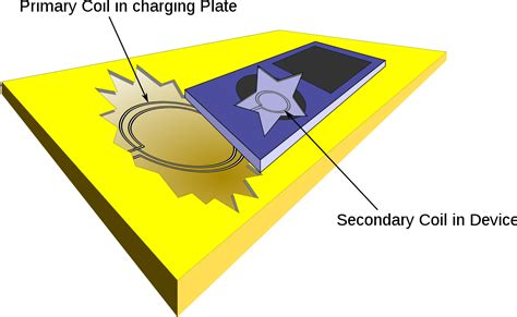 electromagnetic induction charging inductive charging