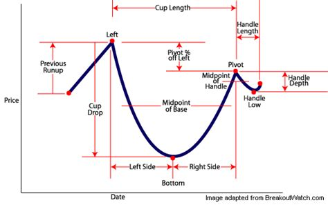 cup and handle pattern meaning cup w handle options