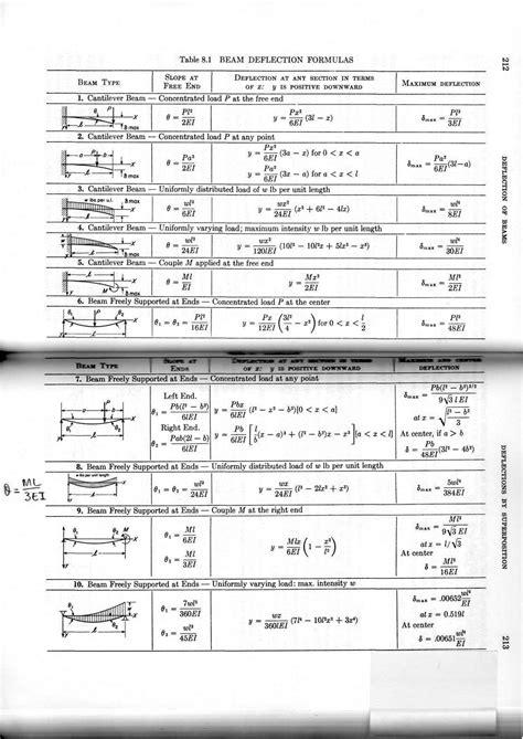 beam deflection table aisc beam diagrams and formulas basic algebra formulas