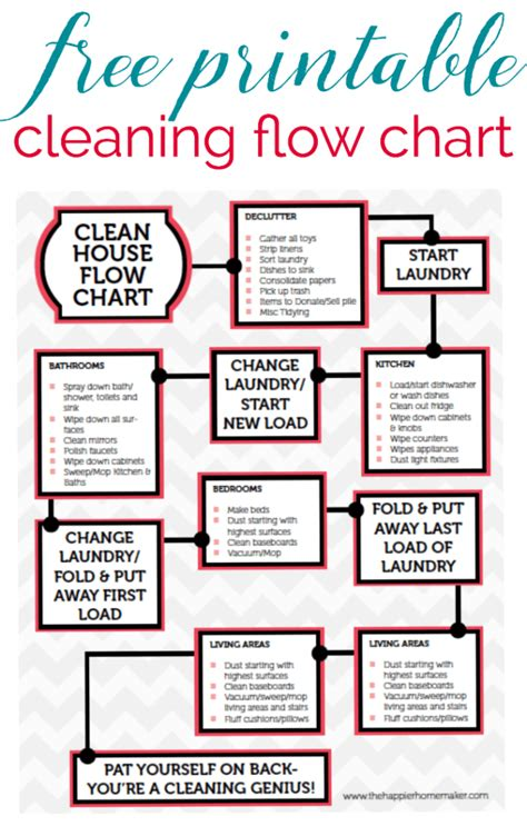 house cleaning house cleaning made easy how to clean printable cleaning flow chart the happier homemaker