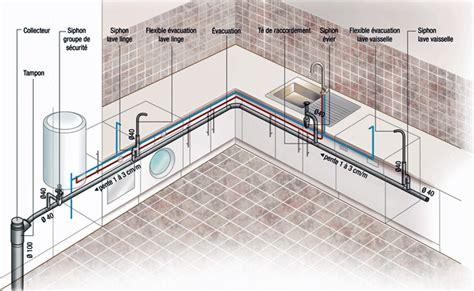 Les bases pour rénover sa plomberie