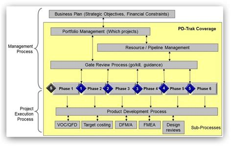 workshop layout definition product development process definition workshop pd trak
