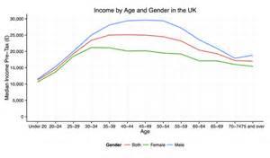 2014 Tax Tables Income In The United Kingdom Wikipedia