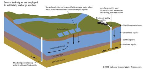 groundwater recharge and a guide to aquifer storage recovery books groundwater storage and recovery becoming increasingly