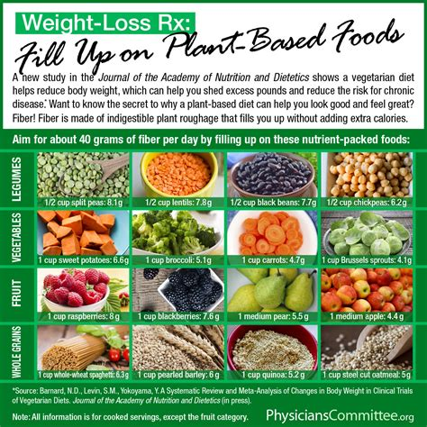Fiber And Weight Loss feel your best this year the physicians committee