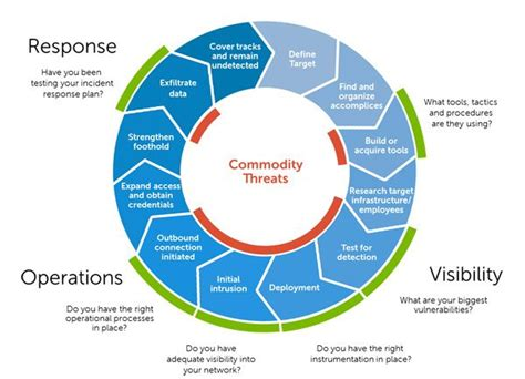information security handbook develop a threat model and incident response strategy to build a strong information security framework books commodity threats information assurance threat models
