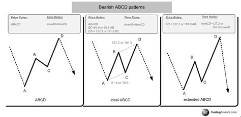one2one pattern trading how to trade abcd pattern successfully