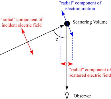 thomson cross section radius of a photon reading feynman