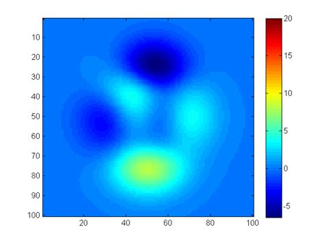 matlab color map matlab automatic construction of a colormap around the