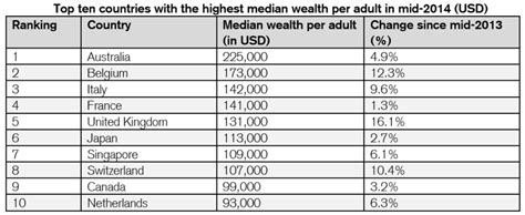 chart top 10 countries with the highest average wealth