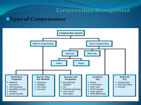 Most Efficient House Plans compensation ppt