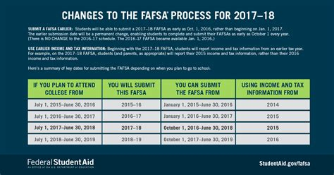 Fafsa Criminal Record Get Help Paying For College Fill Out Your Fafsa