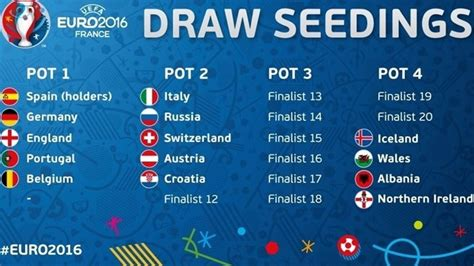 Calendario Z Cup 2016 Uefa 2016 Draw Pots Take Shape Uefa News