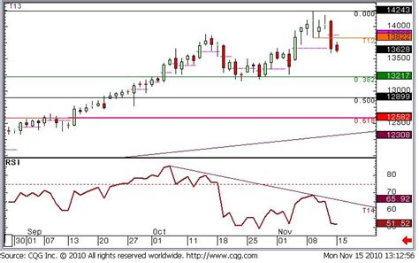 candlestick pattern for gold gold technical analysis candlesticks say we re on the