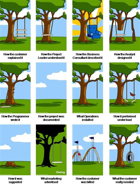 project management swing tree swing cartoon jpg 768 215 1008 agile bizz