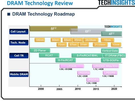Micron: We will close technological gap with Samsung with 16nm DRAM   KitGuru