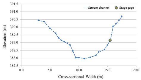 cross sectional profile 23 alder creek cross sectional profile with approximate