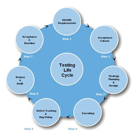 game design qa tester how software quality ensured by brac it services bits