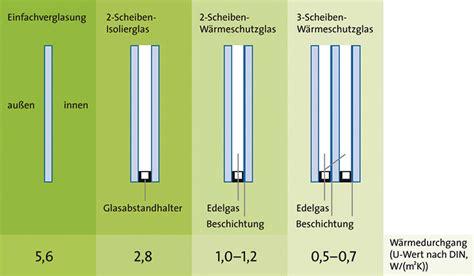 Dreifachverglasung U Wert by Doppel Und Dreifachverglasung H 228 Lt Die W 228 Rme Im Raum