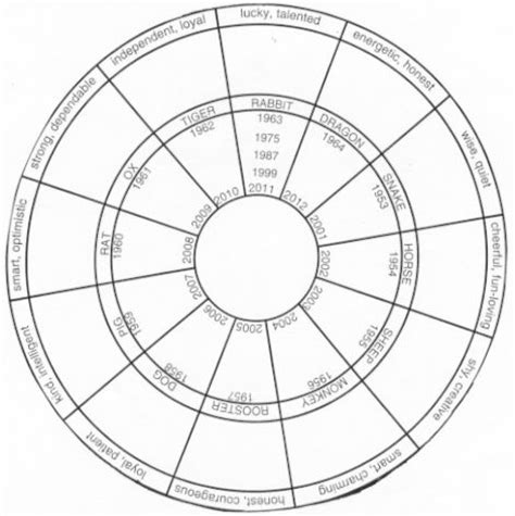 new year zodiac wheel printable 10 best lesson plan new year images on