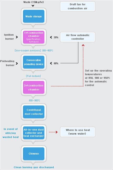 design criteria for incineration medical waste incinerator small id 8428391 buy korea