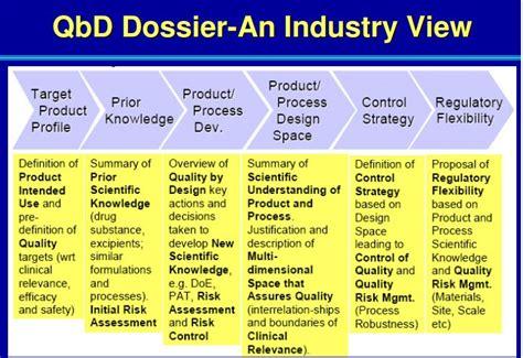 design space definition in qbd qbd controlling cqa of an api 171 drug regulatory affairs