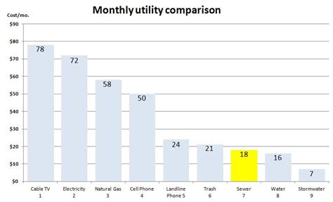 average electricity bill per month competitiveness metropolitan council