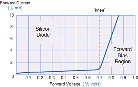 pn junction diode bias graph pn junction diode and diode characteristics