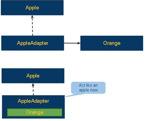 adapter pattern in java api adapter pattern sle code in java