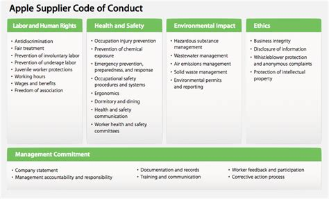 Apple Issues Extensive Report On Supplier Responsibility Vendor Code Of Conduct Template